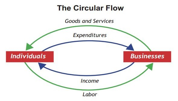 EUROPE01 - Circular_flow_of_income_and_expenditure