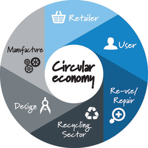 Resource_Circular-economy-wheel
